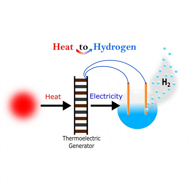 Powering the Hydrogen Economy from Waste Heat