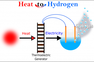 Heat to Hydrogen - WP6