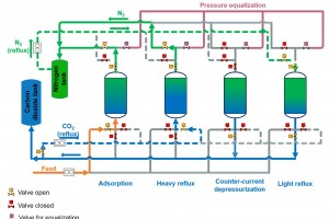 Separation and capture of CO₂ from industrial flue gas mixtures - WP1